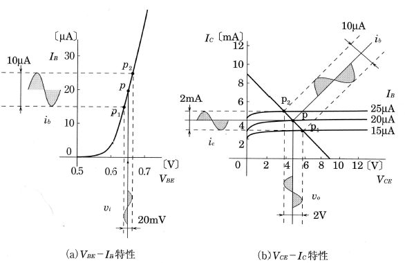 トランジスタ特性曲線