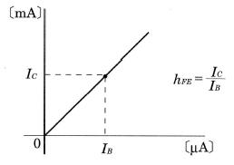 直流電流増幅率