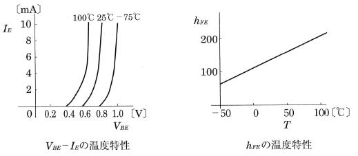 トランジスタの温度特性
