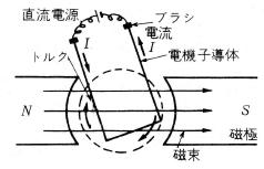 フレミング左手の法則