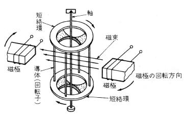 三相誘導電動機の原理
