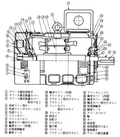 電動機の構造