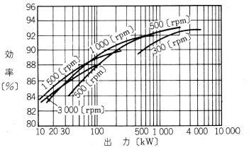 直流電動機の効率