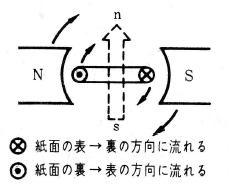 フレミングの右手法則