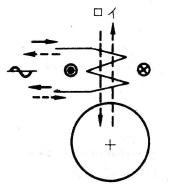 単相誘導電動機の主巻線による磁界