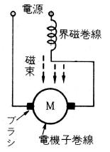 単相直巻電動機