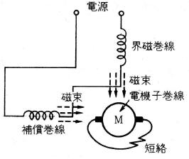 単相反発電動機