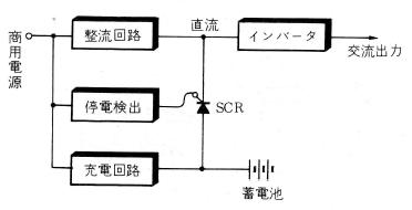CVCFの原理図