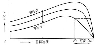 トルクー回転速度特性