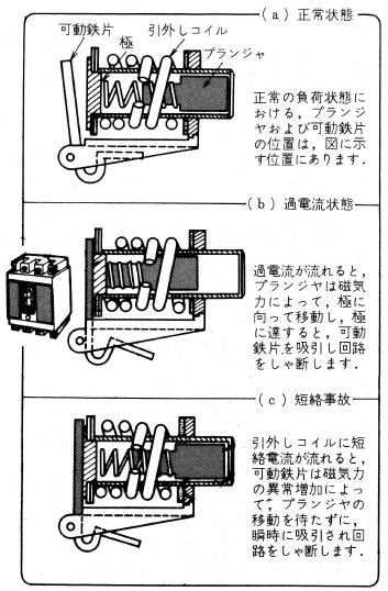 配線用しゃ断器の引外し方式