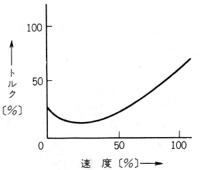 送風機の始動特性