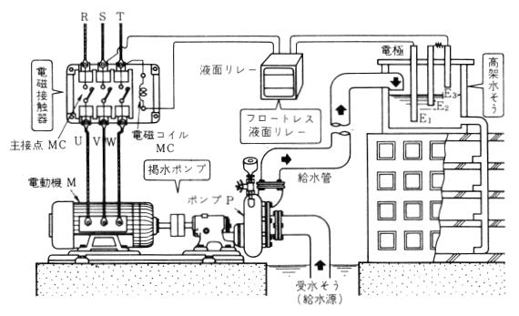 揚水ボンプによる給水設備