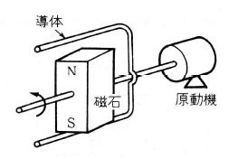 発電機の原理