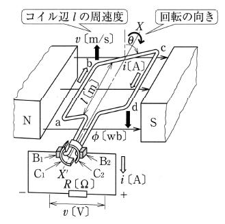 直流発電機の原理