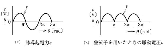 直流発電機の波形