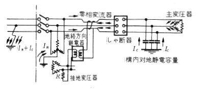 地絡方向継電器