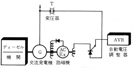 プラシレス励磁方式