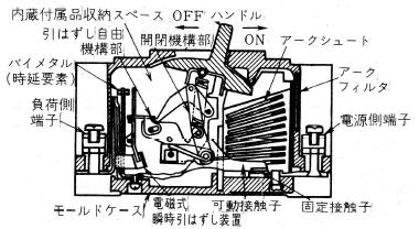 配線用しゃ断器の構造