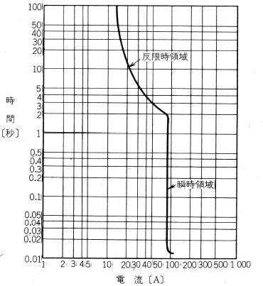 MCBの電流時間特性