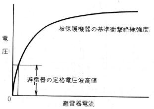 非直線抵抗性の特性