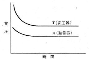避雷器の放電動作特性