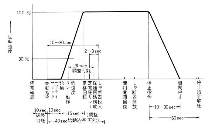 空気始動方式の標準タイムスケジュール