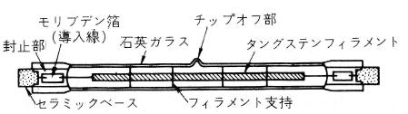 ハロゲン電球の構造