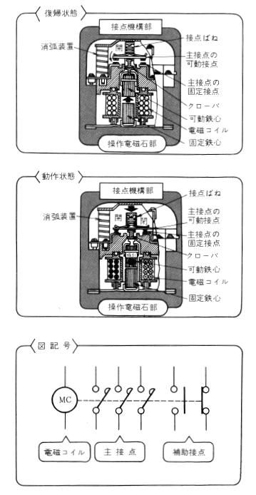 電磁接触器(コンタクター)