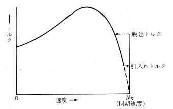 同期電動機の速度トルク特性