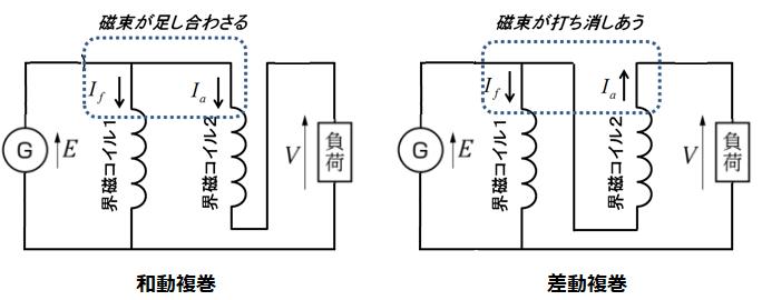 直流発電機の種類と特性 | 基礎からわかる電気技術者の知識と資格