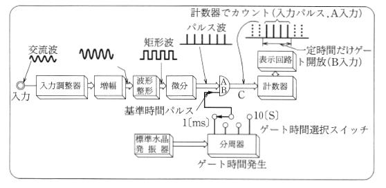デイジタル周波数計の測定原理