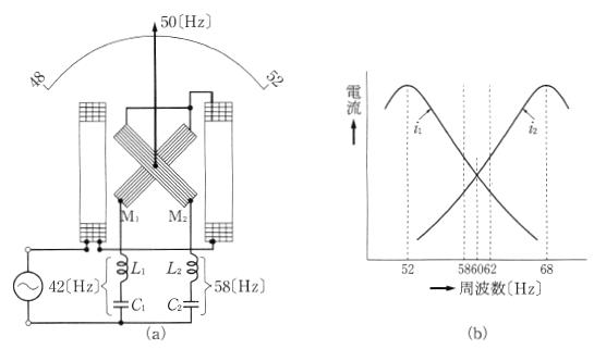 比率計形周波数計の動作原理