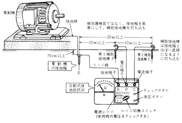電動機の 接地抵抗測定