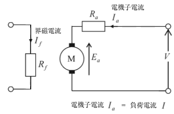 直流他励電動機の等価回路図