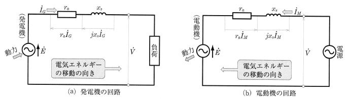 同期発電機と同期電動機の等価回路