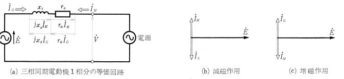 電機子反作用における減磁作用と増磁作用