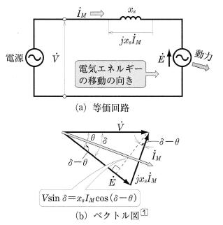 同期電動機の等価回路とベクトル図