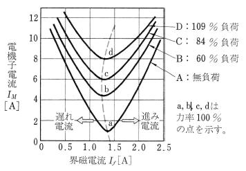V曲線の例