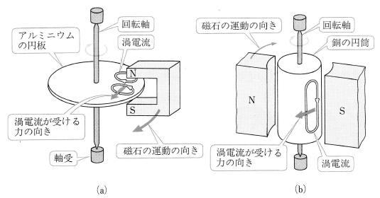 誘導電動機の回転の原理