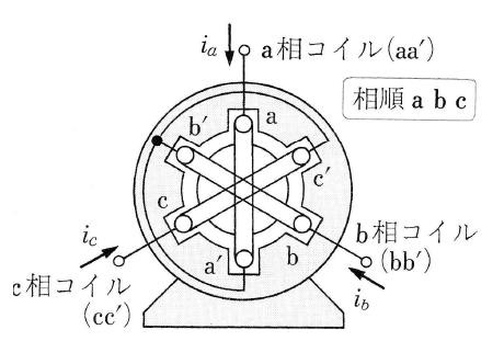 回転磁界をつくる固定子巻線