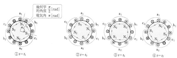 4極の回転磁界