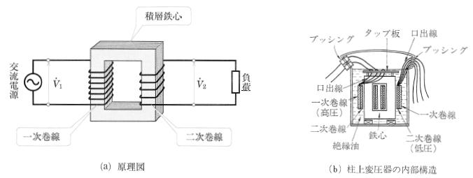 変圧器の原理と構造
