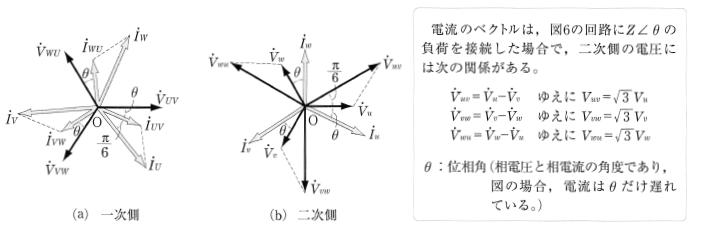 △―Y結線のベクトル図