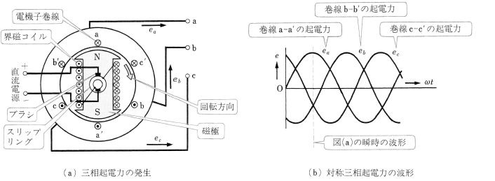 三相同期発電機の原理図