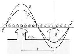 誘導起電力の波形