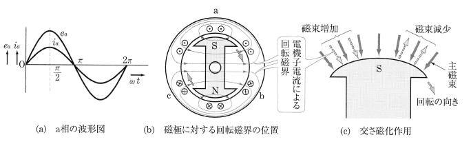 交さ磁化作用(力率1の電機子電流)