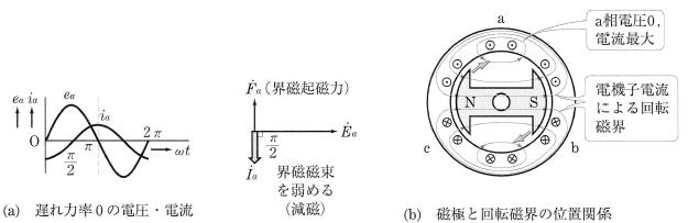 減磁作用(力率0の遅れ電機子電流)