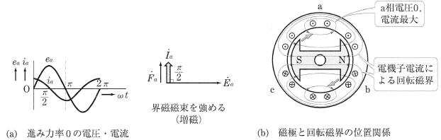 増磁作用(力率0の進み電機子電流)