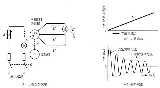 同期発電機の短絡曲線と短絡電流