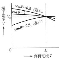 外部特性曲線